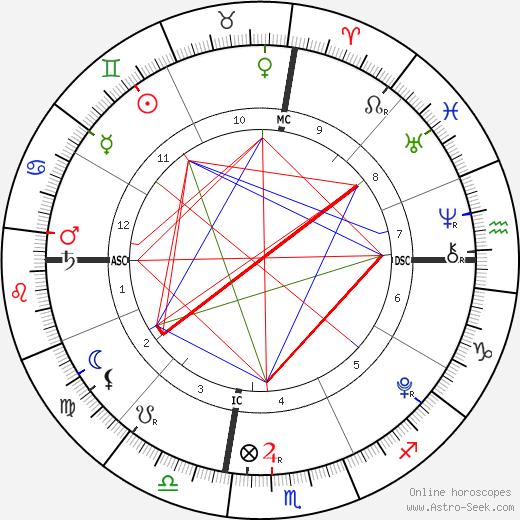 Dylan Conner tema natale, oroscopo, Dylan Conner oroscopi gratuiti, astrologia