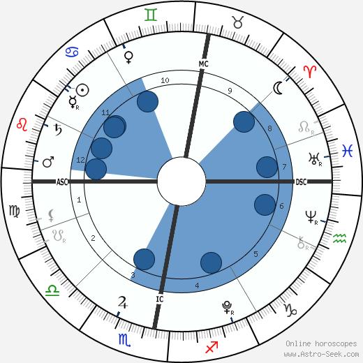 James Fraser Brown wikipedia, horoscope, astrology, instagram