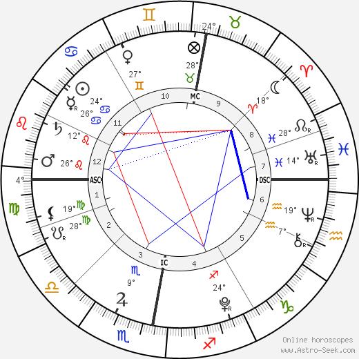 James Fraser Brown tema natale, biography, Biografia da Wikipedia 2020, 2021