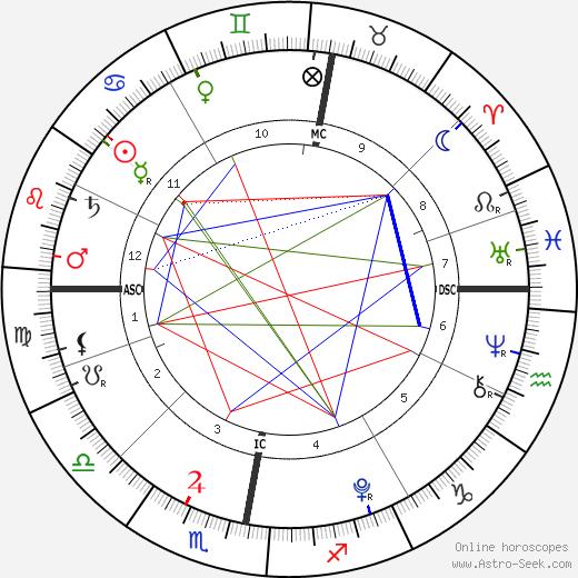 James Fraser Brown tema natale, oroscopo, James Fraser Brown oroscopi gratuiti, astrologia