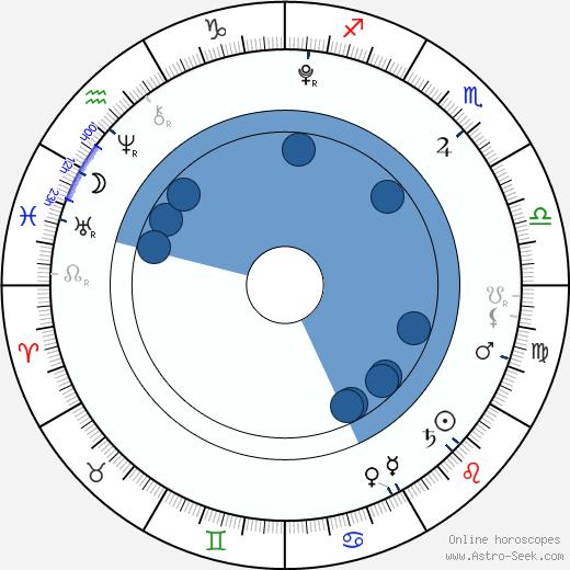 Justýna Drábková wikipedia, horoscope, astrology, instagram