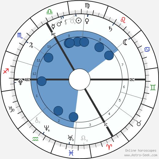 India Tanovic wikipedia, horoscope, astrology, instagram