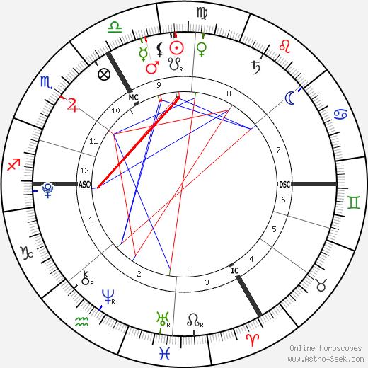 India Tanovic tema natale, oroscopo, India Tanovic oroscopi gratuiti, astrologia