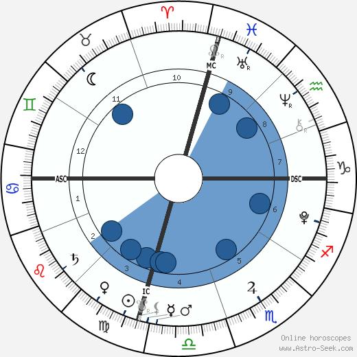 Jayden James Federline wikipedia, horoscope, astrology, instagram