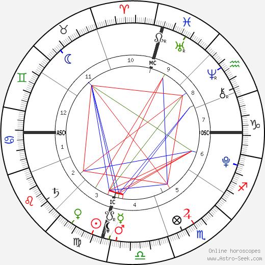 Jayden James Federline tema natale, oroscopo, Jayden James Federline oroscopi gratuiti, astrologia