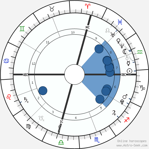 Dakota Ann Robinson wikipedia, horoscope, astrology, instagram