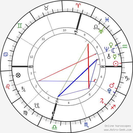 Dakota Ann Robinson день рождения гороскоп, Dakota Ann Robinson Натальная карта онлайн