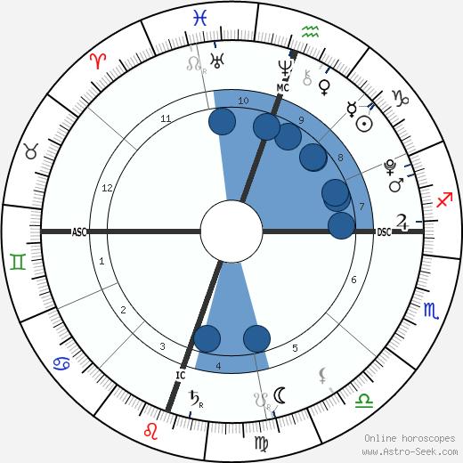 Heaven Rain Charvet wikipedia, horoscope, astrology, instagram