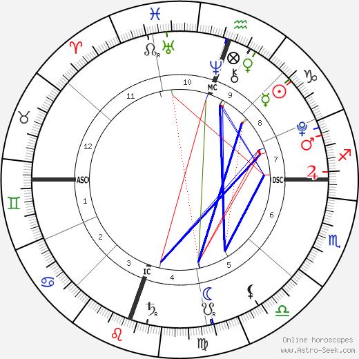 Heaven Rain Charvet день рождения гороскоп, Heaven Rain Charvet Натальная карта онлайн