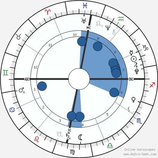 Nina De La Hoya wikipedia, horoscope, astrology, instagram