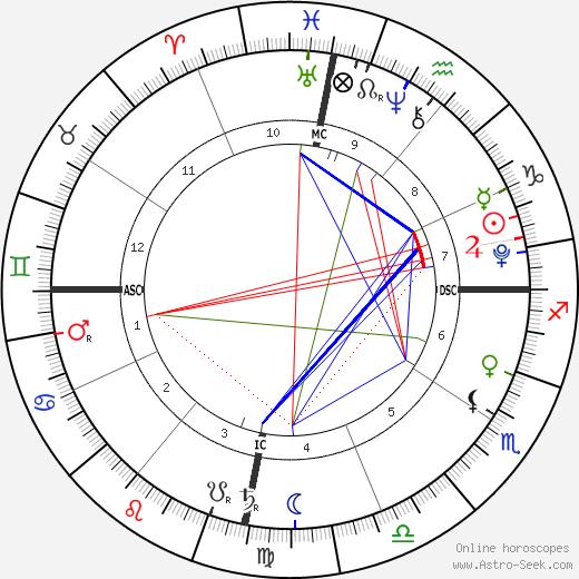 Nina De La Hoya день рождения гороскоп, Nina De La Hoya Натальная карта онлайн