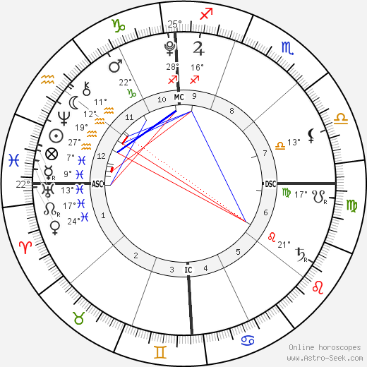 Grace Ana Herms birth chart, biography, wikipedia 2019, 2020