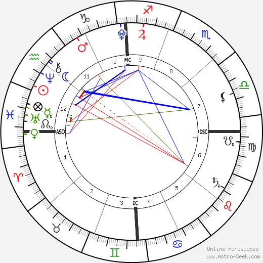 Grace Ana Herms astro natal birth chart, Grace Ana Herms horoscope, astrology