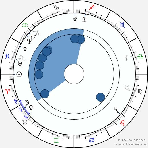 Mason Mun Moorhause wikipedia, horoscope, astrology, instagram