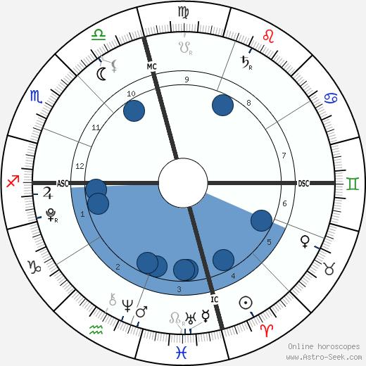 Angel-Iris Brown wikipedia, horoscope, astrology, instagram
