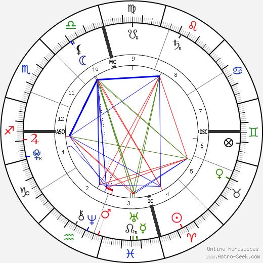 Angel-Iris Brown tema natale, oroscopo, Angel-Iris Brown oroscopi gratuiti, astrologia