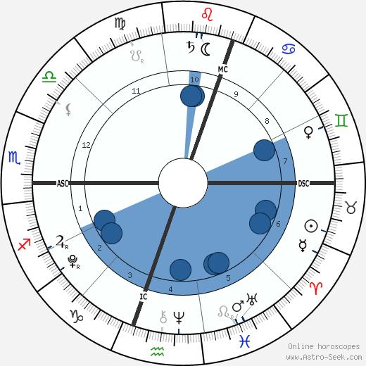 Felicity-Amore Hughes-Hull wikipedia, horoscope, astrology, instagram