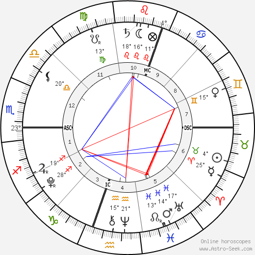 Felicity-Amore Hughes-Hull birth chart, biography, wikipedia 2018, 2019