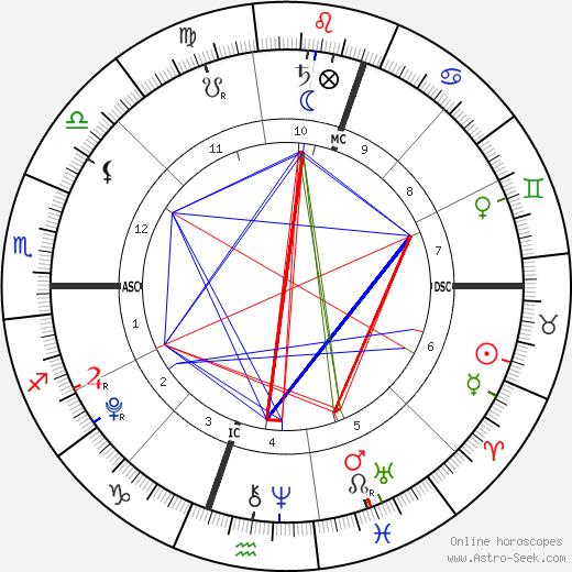 Felicity-Amore Hughes-Hull astro natal birth chart, Felicity-Amore Hughes-Hull horoscope, astrology