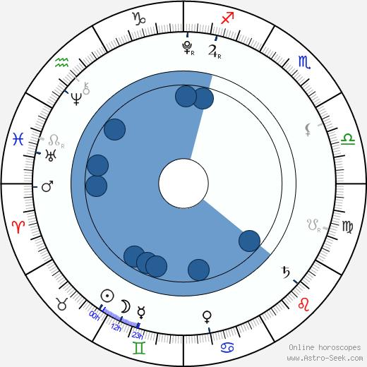 Anya Cooke wikipedia, horoscope, astrology, instagram