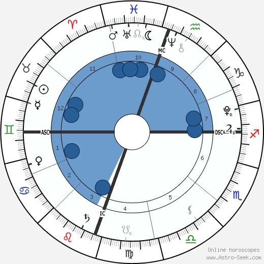 Dezi James Cubiche wikipedia, horoscope, astrology, instagram