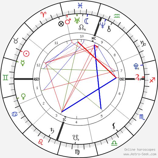Dezi James Cubiche день рождения гороскоп, Dezi James Cubiche Натальная карта онлайн