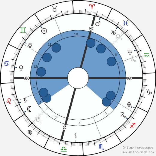 Samuel David Cheney wikipedia, horoscope, astrology, instagram