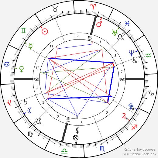 Samuel David Cheney tema natale, oroscopo, Samuel David Cheney oroscopi gratuiti, astrologia