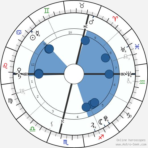 Baby Girl Andre wikipedia, horoscope, astrology, instagram
