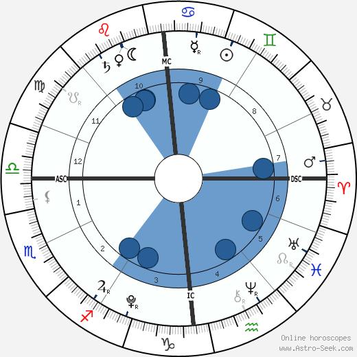 Romy True Hucknall wikipedia, horoscope, astrology, instagram