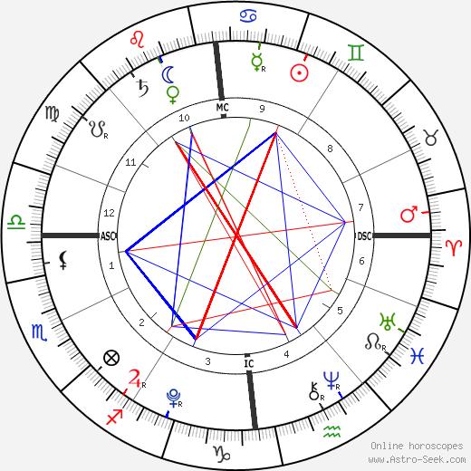 Romy True Hucknall tema natale, oroscopo, Romy True Hucknall oroscopi gratuiti, astrologia