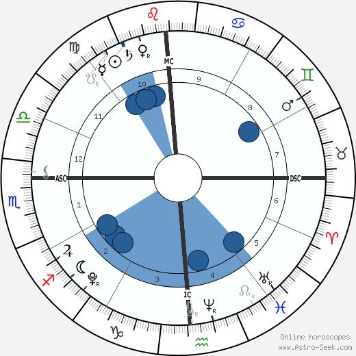 John Moynahan wikipedia, horoscope, astrology, instagram