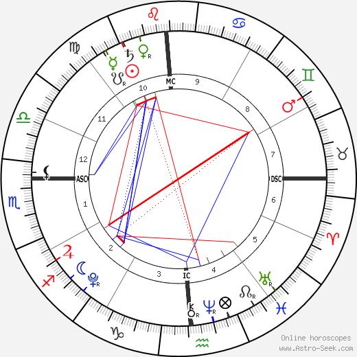 John Moynahan tema natale, oroscopo, John Moynahan oroscopi gratuiti, astrologia