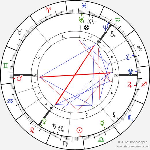 Ruby Megan Henson день рождения гороскоп, Ruby Megan Henson Натальная карта онлайн