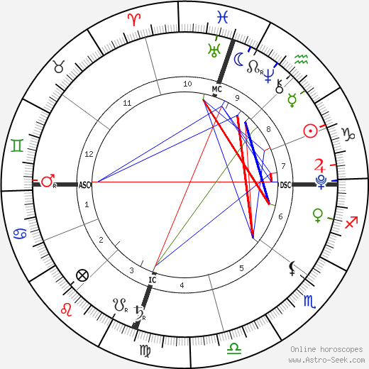 Николь Ричи Harlow Madden день рождения гороскоп, Harlow Madden Натальная карта онлайн