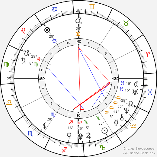 Max Bratman birth chart, biography, wikipedia 2018, 2019