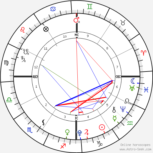 Max Bratman astro natal birth chart, Max Bratman horoscope, astrology