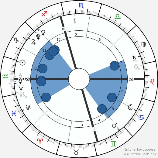 Maxx Hamilton wikipedia, horoscope, astrology, instagram
