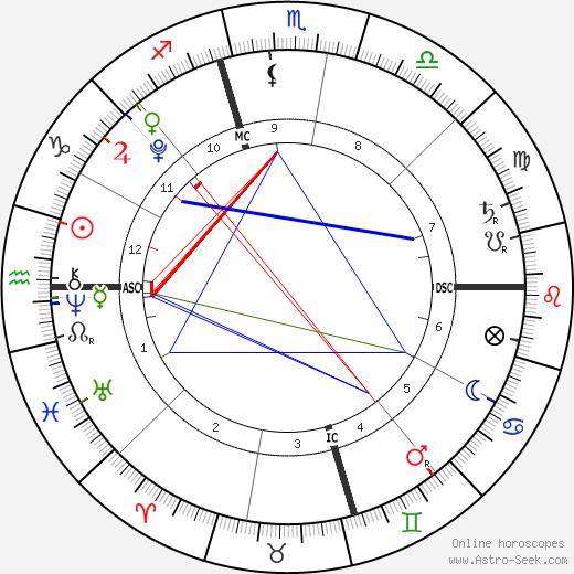 Maxx Hamilton день рождения гороскоп, Maxx Hamilton Натальная карта онлайн