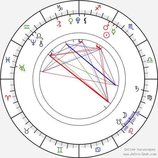 Jasmine Anna Adamcová astro natal birth chart, Jasmine Anna Adamcová horoscope, astrology