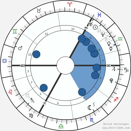 Jada Lynch wikipedia, horoscope, astrology, instagram