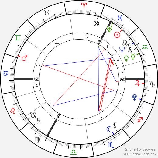 Jada Lynch tema natale, oroscopo, Jada Lynch oroscopi gratuiti, astrologia
