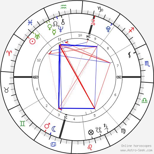Baby Boy Matsuzaka день рождения гороскоп, Baby Boy Matsuzaka Натальная карта онлайн