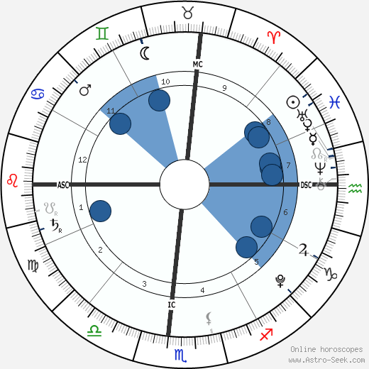 Braydon Wilkerson wikipedia, horoscope, astrology, instagram