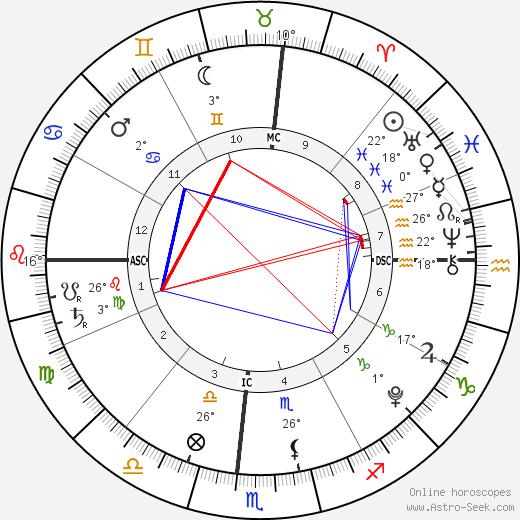 Braydon Wilkerson birth chart, biography, wikipedia 2019, 2020
