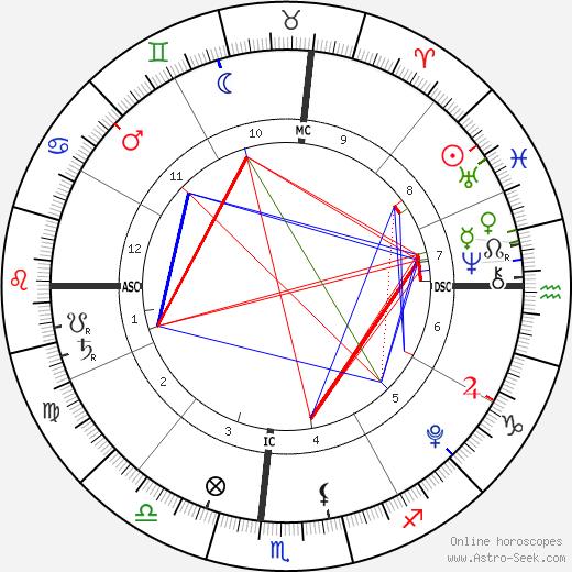 Braydon Wilkerson birth chart, Braydon Wilkerson astro natal horoscope, astrology