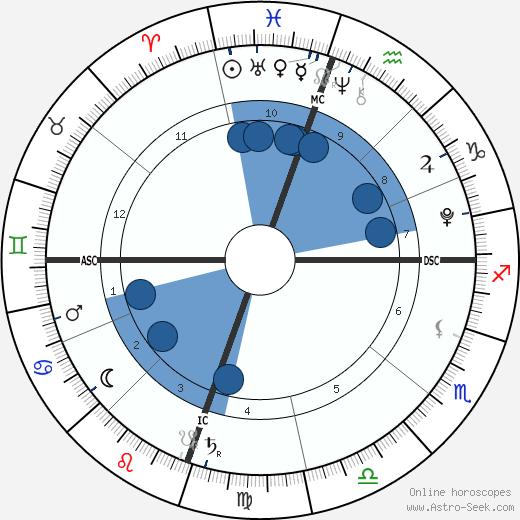 Nahla Aubry wikipedia, horoscope, astrology, instagram