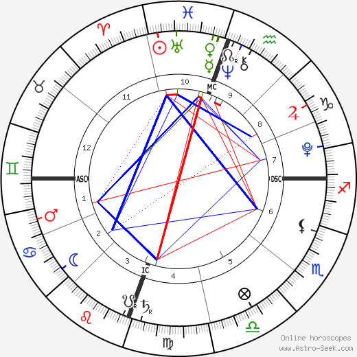 Хэлли Берри Nahla Aubry день рождения гороскоп, Nahla Aubry Натальная карта онлайн