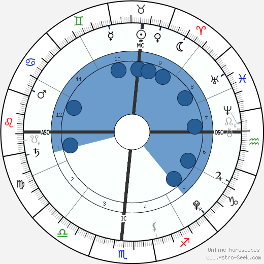Isabel Lieberstein wikipedia, horoscope, astrology, instagram