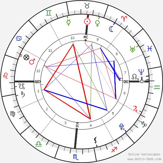 Isabel Lieberstein день рождения гороскоп, Isabel Lieberstein Натальная карта онлайн